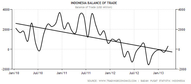 Indonesias Opennes And The Free Trade Agreements How Asean